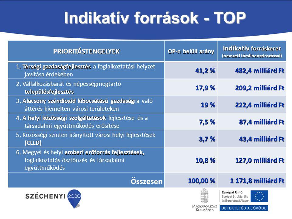 Indikatív források - TOP PRIORITÁSTENGELYEK OP-n belüli arány Indikatív forráskeret (nemzeti társfinanszírozással). Térségi gazdaságfejlesztés 1. Térs