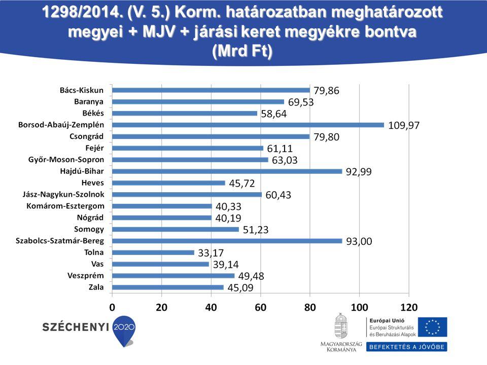 1298/2014. (V. 5.) Korm. határozatban meghatározott megyei + MJV + járási keret megyékre bontva (Mrd Ft)