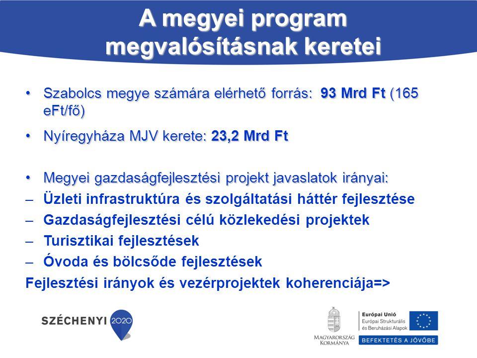 Szabolcs megye számára elérhető forrás: 93 Mrd Ft (165 eFt/fő)Szabolcs megye számára elérhető forrás: 93 Mrd Ft (165 eFt/fő) Nyíregyháza MJV kerete: 2