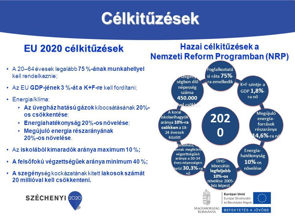 Vezérprojektek Szabolcs-Szatmár-Bereg megye integrált gazdaságfejlesztési projektcsomagjai (2014.