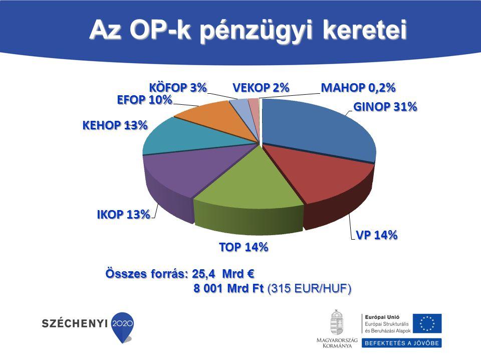 Az OP-k pénzügyi keretei Összes forrás: 25,4 Mrd € 8 001 Mrd Ft (315 EUR/HUF)