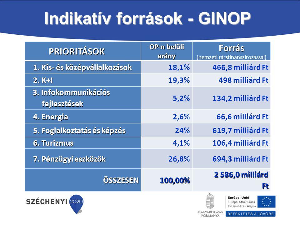 Tematikus cél PRIORITÁSOK PRIORITÁSOK OP-n belüli arány Forrás Forrás (nemzeti társfinanszírozással) 1. Kis- és középvállalkozások 18,1%466,8 milliárd