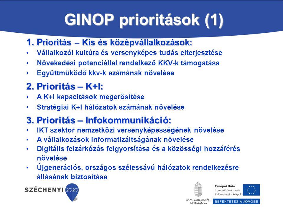 GINOP prioritások (1) 1. P rioritás – Kis és középvállalkozások: Vállalkozói kultúra és versenyképes tudás elterjesztése Növekedési potenciállal rende