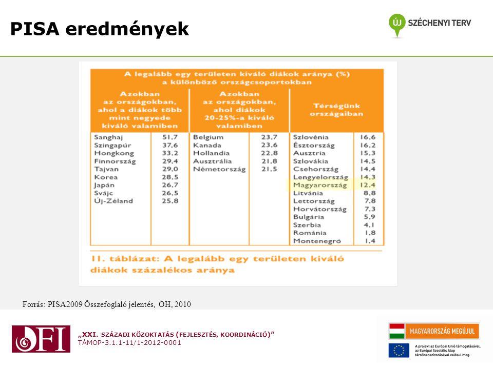 """""""XXI. SZÁZADI KÖZOKTATÁS ( FEJLESZTÉS, KOORDINÁCIÓ )"""" TÁMOP-3.1.1-11/1-2012-0001 PISA eredmények Forrás: PISA2009 Összefoglaló jelentés, OH, 2010"""