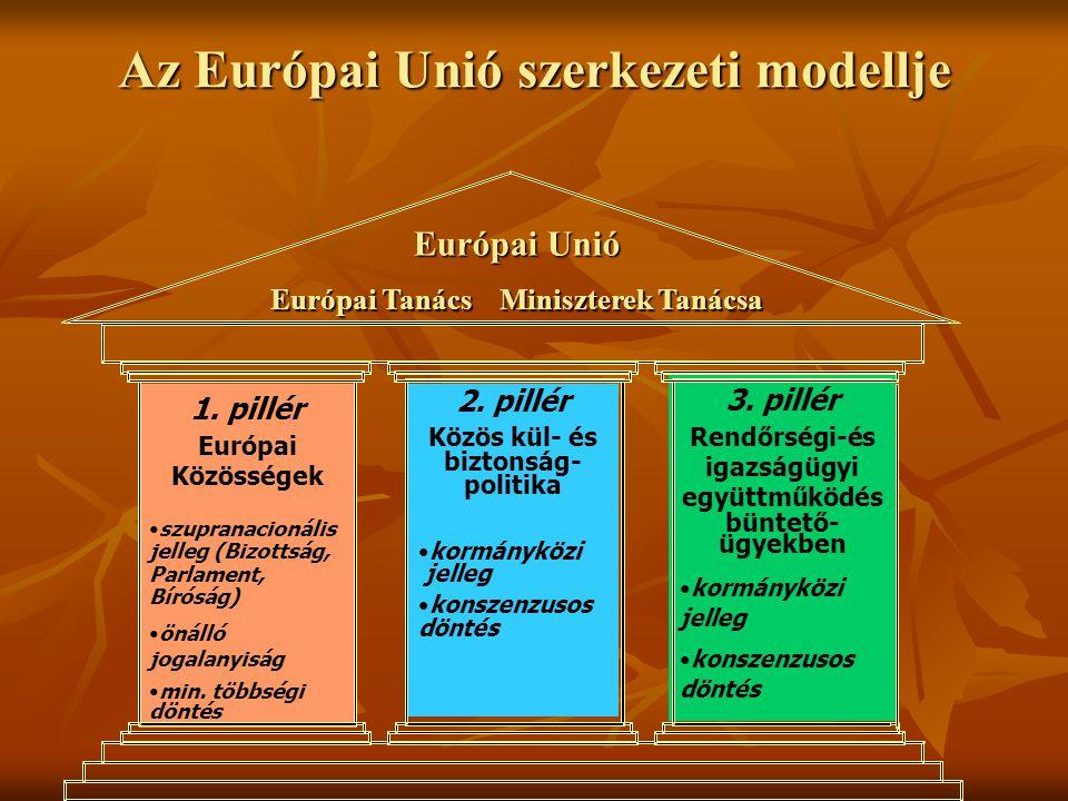 Az Európai Unió szerkezeti modellje Európai Unió Európai Tanács Miniszterek Tanácsa 1. pillér Európai Közösségek szupranacionális jelleg (Bizottság, P