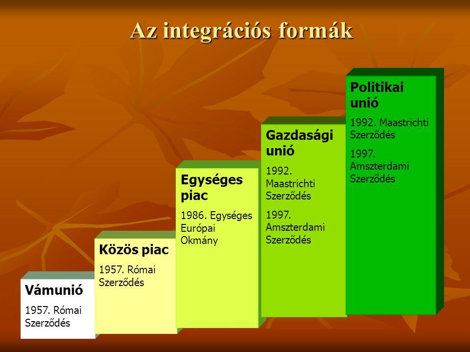 Az integrációs formák Vámunió 1957. Római Szerződés Közös piac 1957. Római Szerződés Egységes piac 1986. Egységes Európai Okmány Gazdasági unió 1992.