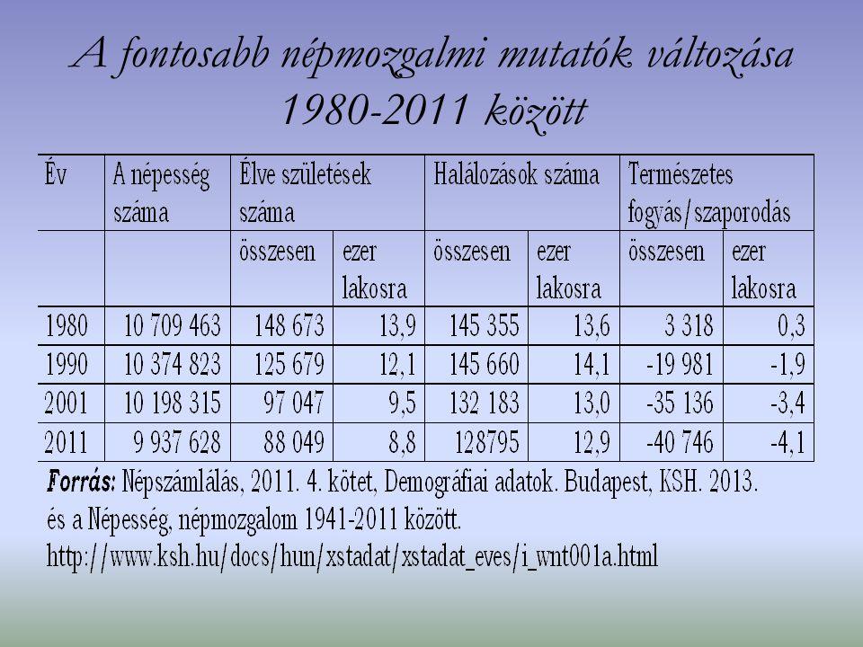 A fontosabb népmozgalmi mutatók változása 1980-2011 között
