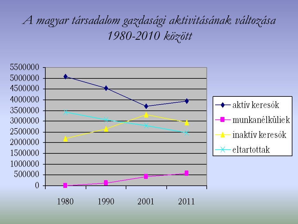 A magyar társadalom gazdasági aktivitásának változása 1980-2010 között