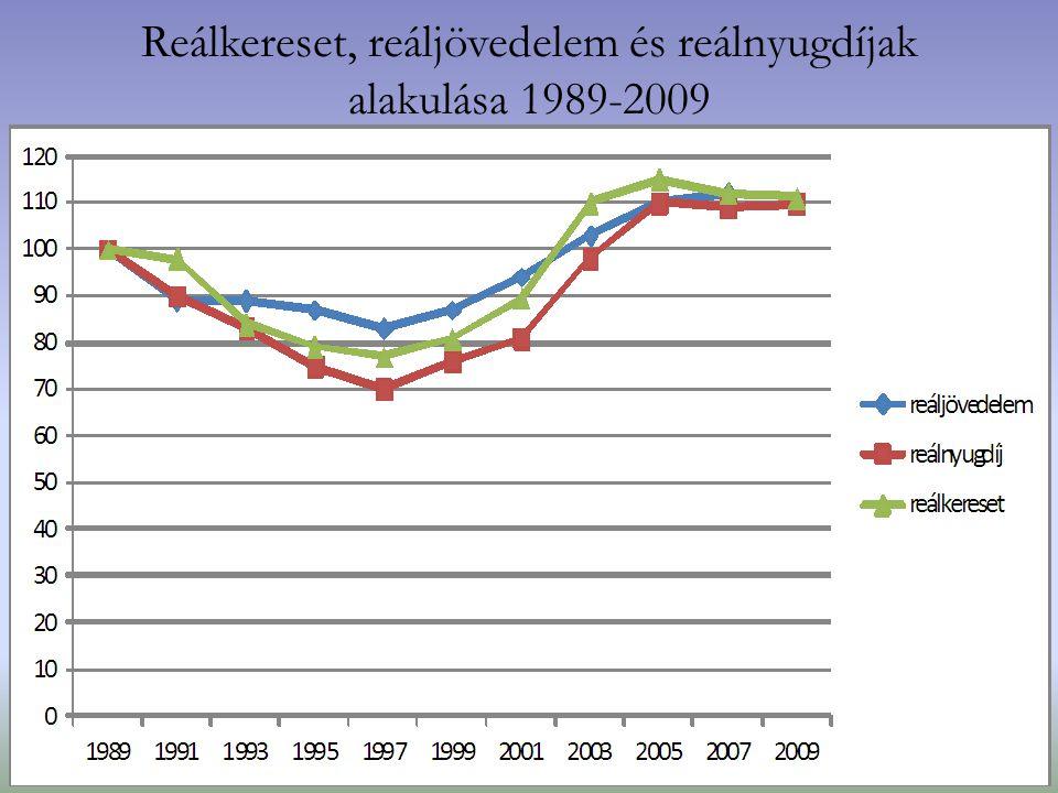 Reálkereset, reáljövedelem és reálnyugdíjak alakulása 1989-2009