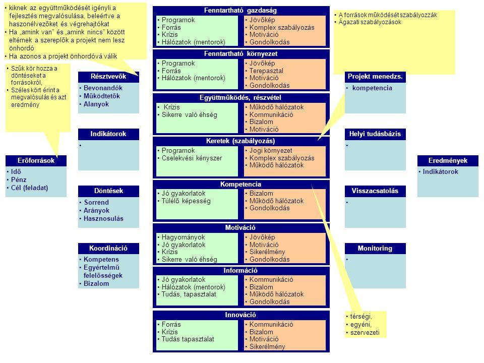 Fenntartható gazdaság Programok Forrás Krízis Hálózatok (mentorok) Jövőkép Komplex szabályozás Motiváció Gondolkodás Fenntartható környezet Programok