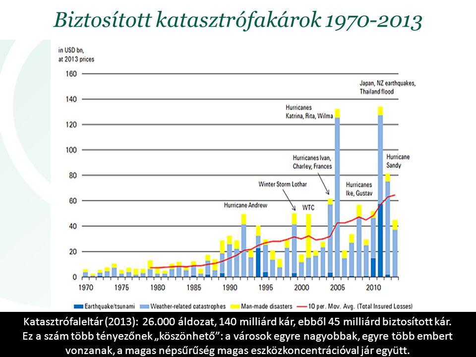 Biztosított katasztrófakárok 1970-2013 Katasztrófaleltár (2013): 26.000 áldozat, 140 milliárd kár, ebből 45 milliárd biztosított kár.
