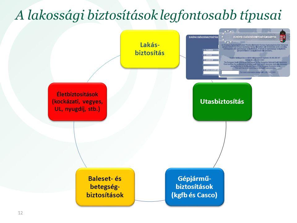 A lakossági biztosítások legfontosabb típusai Lakás- biztosítás Utasbiztosítás Gépjármű- biztosítások (kgfb és Casco) Baleset- és betegség- biztosítások Életbiztosítások (kockázati, vegyes, UL, nyugdíj, stb.) 12