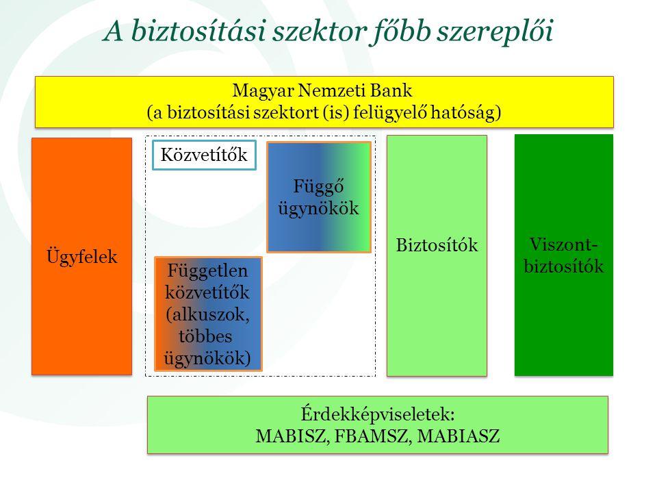 Biztosítók Viszont- biztosítók Ügyfelek Függő ügynökök Független közvetítők (alkuszok, többes ügynökök) Magyar Nemzeti Bank (a biztosítási szektort (is) felügyelő hatóság) Érdekképviseletek: MABISZ, FBAMSZ, MABIASZ Érdekképviseletek: MABISZ, FBAMSZ, MABIASZ Közvetítők A biztosítási szektor főbb szereplői