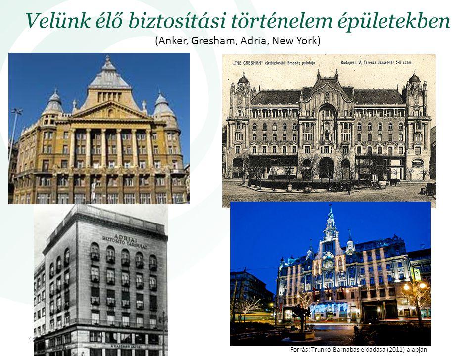 Velünk élő biztosítási történelem épületekben (Anker, Gresham, Adria, New York) 18 Forrás: Trunkó Barnabás előadása (2011) alapján