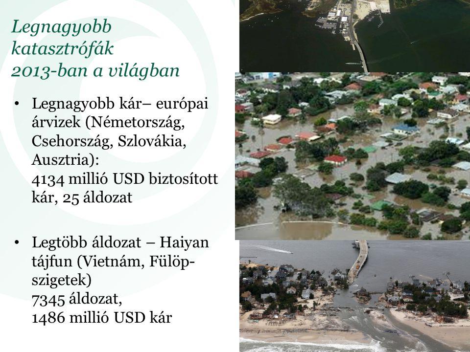 Legnagyobb katasztrófák 2013-ban a világban Legnagyobb kár– európai árvizek (Németország, Csehország, Szlovákia, Ausztria): 4134 millió USD biztosított kár, 25 áldozat Legtöbb áldozat – Haiyan tájfun (Vietnám, Fülöp- szigetek) 7345 áldozat, 1486 millió USD kár