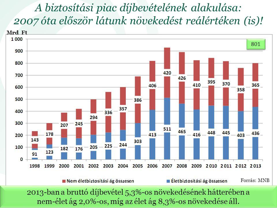 2013-ban a bruttó díjbevétel 5,3%-os növekedésének hátterében a nem-élet ág 2,0%-os, míg az élet ág 8,3%-os növekedése áll. Mrd Ft A biztosítási piac