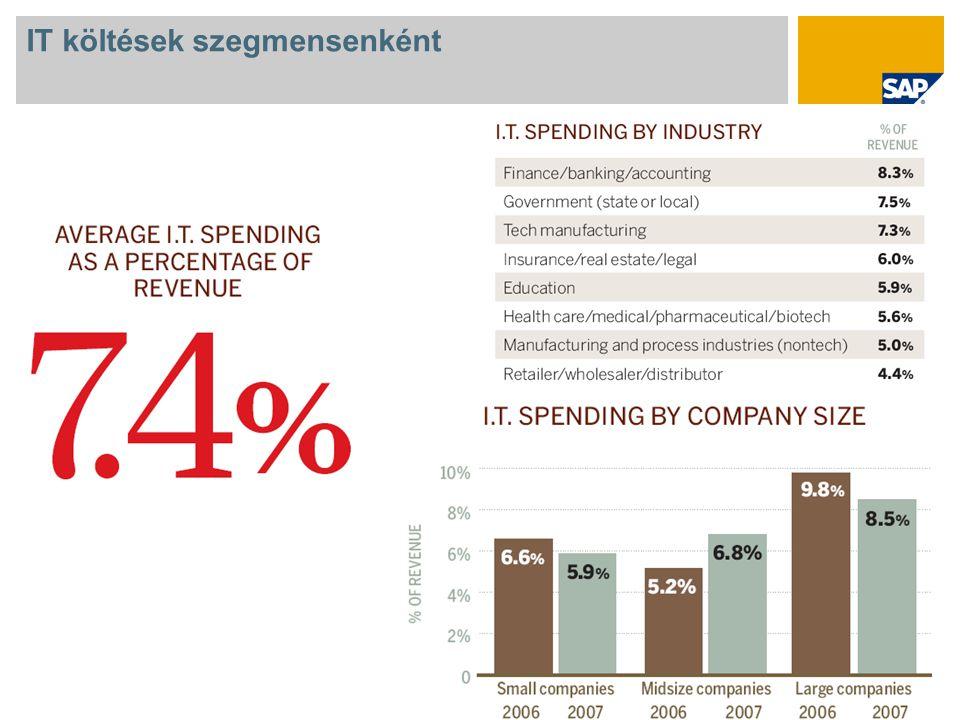 Az SAP válasza a gazdasági válságra Value engineering SAP Business One Compact a kkv-k részére Best-run Now termékcsomag:  Likviditás  Munkaerőkezelés  Megtakarítások a be- szerzési rendszerekben  Üzleti tervezés  Energia (költségoptimalizálás)  Üzleti intelligencia  IT optimalizálás