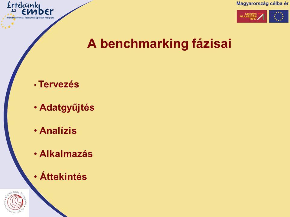 A benchmarking fázisai Tervezés Adatgyűjtés Analízis Alkalmazás Áttekintés