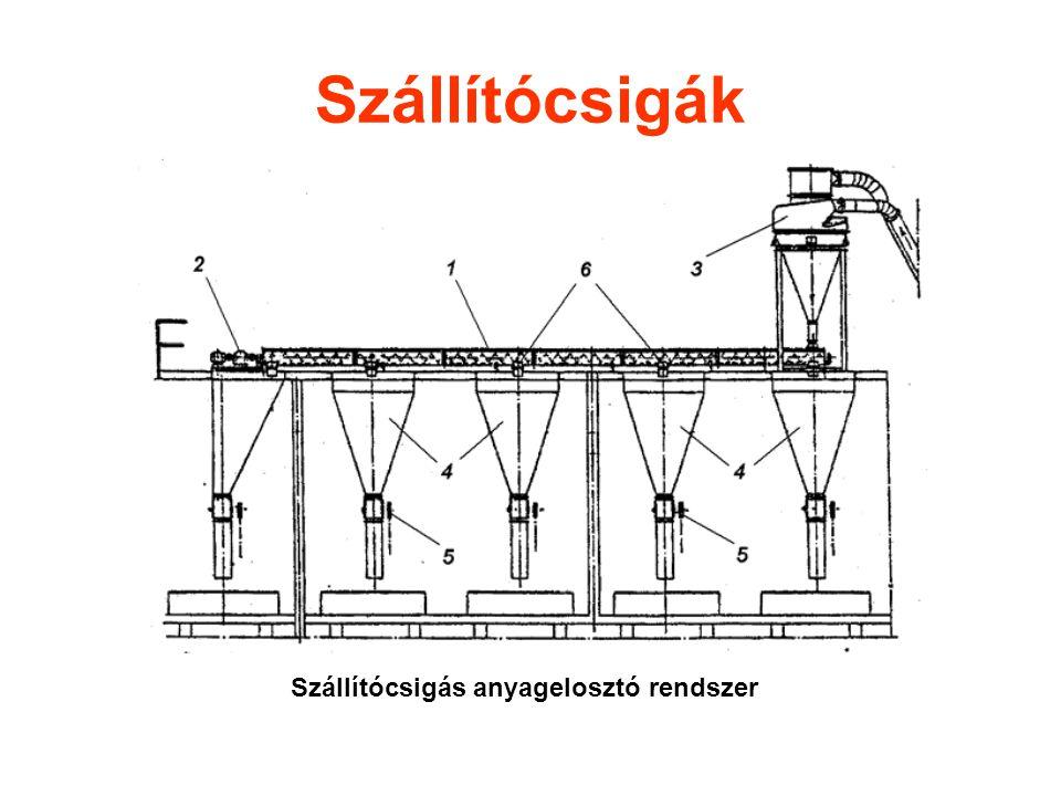 Szállítócsigák Szállítócsigás anyagelosztó rendszer