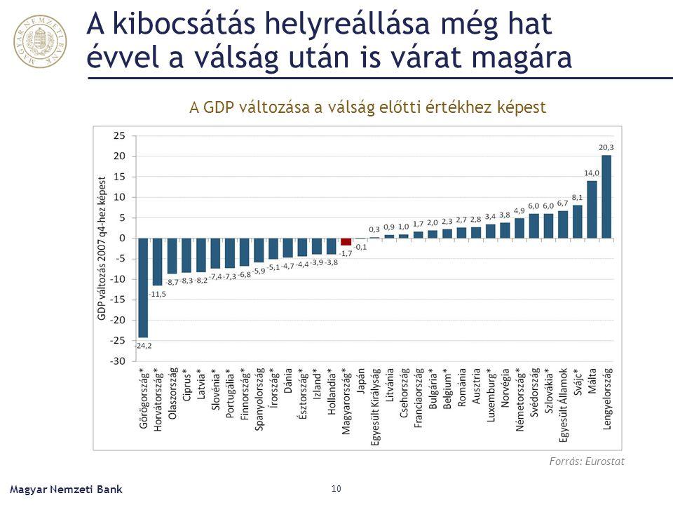 A kibocsátás helyreállása még hat évvel a válság után is várat magára Magyar Nemzeti Bank 10 Forrás: Eurostat A GDP változása a válság előtti értékhez