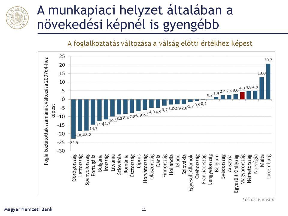 A munkapiaci helyzet általában a növekedési képnél is gyengébb Magyar Nemzeti Bank 11 Forrás: Eurostat A foglalkoztatás változása a válság előtti érté