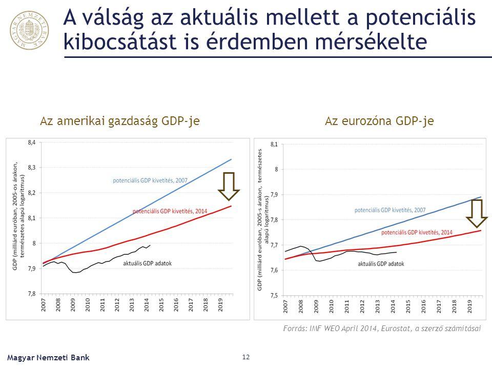 A válság az aktuális mellett a potenciális kibocsátást is érdemben mérsékelte Magyar Nemzeti Bank 12 Az amerikai gazdaság GDP-jeAz eurozóna GDP-je Forrás: IMF WEO April 2014, Eurostat, a szerző számításai