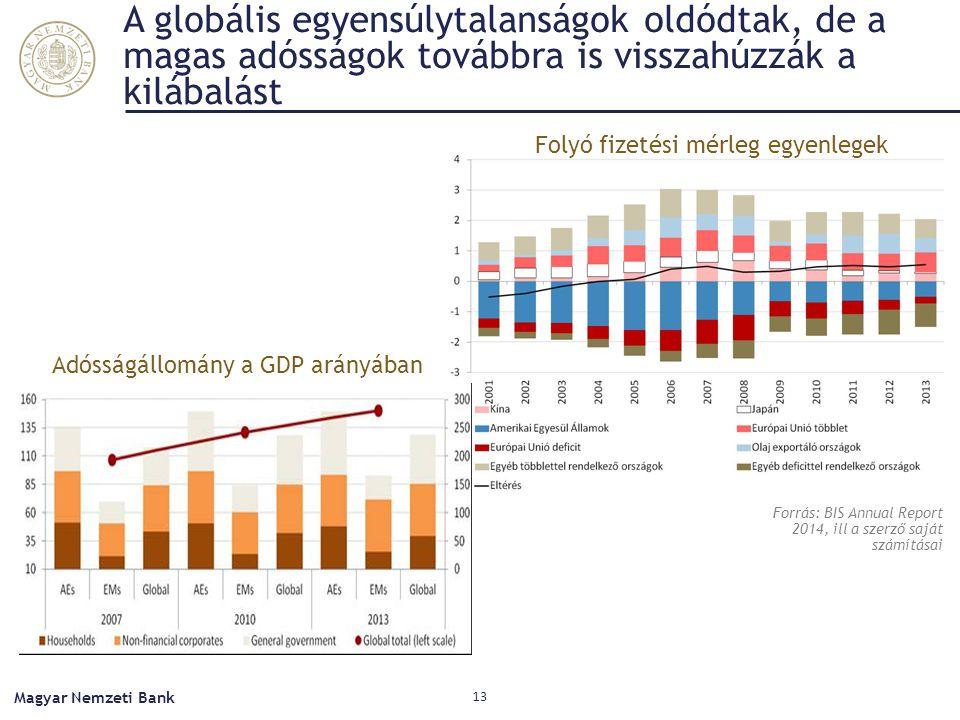 A globális egyensúlytalanságok oldódtak, de a magas adósságok továbbra is visszahúzzák a kilábalást Magyar Nemzeti Bank 13 Forrás: BIS Annual Report 2014, ill a szerző saját számításai Folyó fizetési mérleg egyenlegek Adósságállomány a GDP arányában