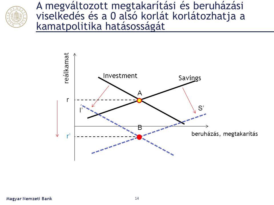 A megváltozott megtakarítási és beruházási viselkedés és a 0 alsó korlát korlátozhatja a kamatpolitika hatásosságát Magyar Nemzeti Bank 14 reálkamat beruházás, megtakarítás Savings Investment S' I' r r' A B