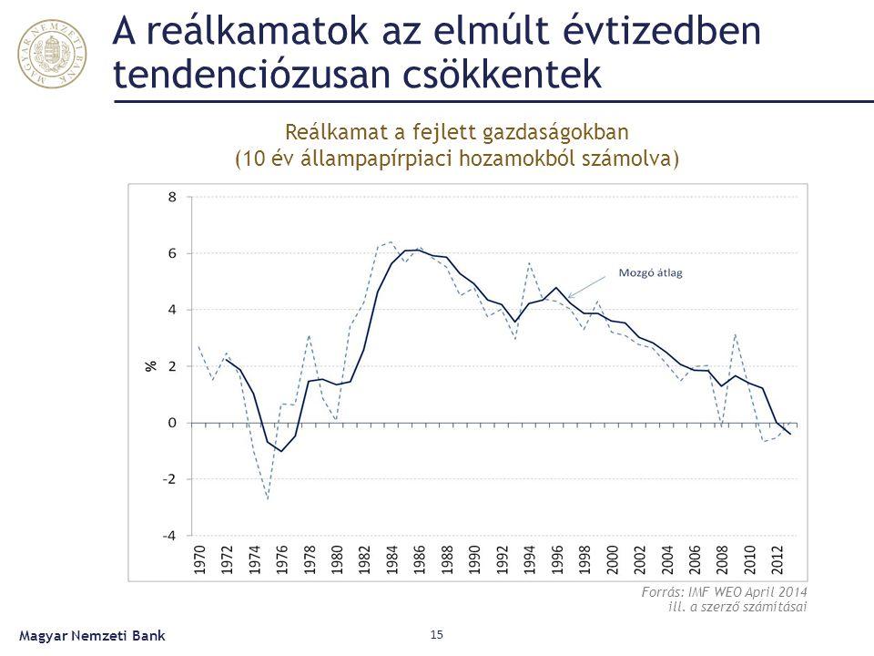 A reálkamatok az elmúlt évtizedben tendenciózusan csökkentek Magyar Nemzeti Bank 15 Forrás: IMF WEO April 2014 ill. a szerző számításai Reálkamat a fe