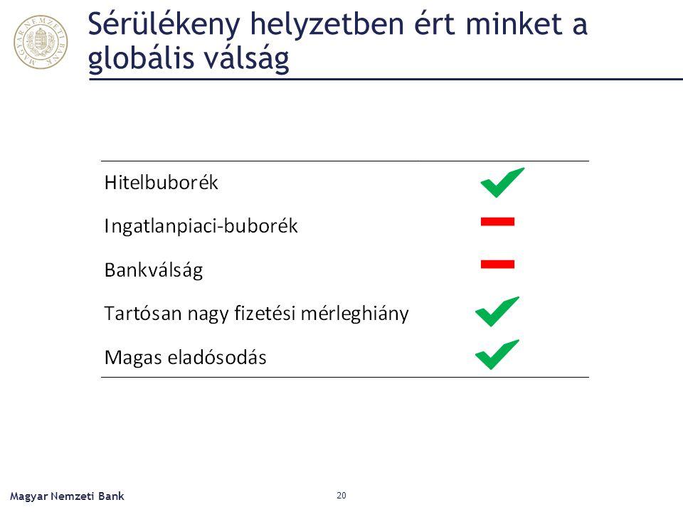 Sérülékeny helyzetben ért minket a globális válság Magyar Nemzeti Bank 20