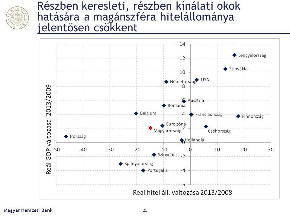 Részben keresleti, részben kínálati okok hatására a magánszféra hitelállománya jelentősen csökkent Magyar Nemzeti Bank 21