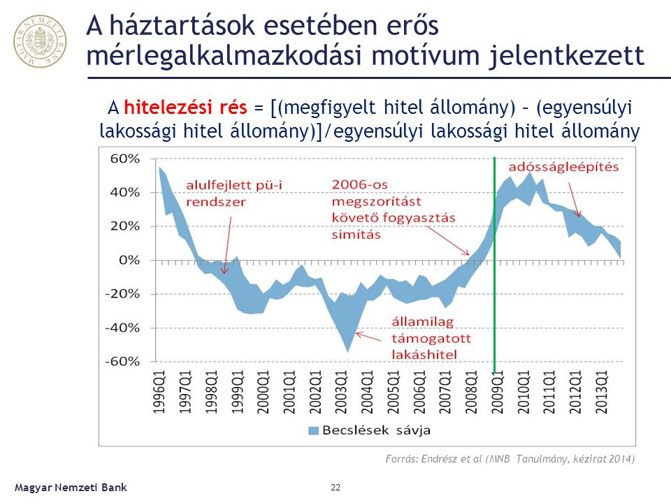 A háztartások esetében erős mérlegalkalmazkodási motívum jelentkezett Magyar Nemzeti Bank 22 Forrás: Endrész et al (MNB Tanulmány, kézirat 2014) A hitelezési rés = [(megfigyelt hitel állomány) – (egyensúlyi lakossági hitel állomány)]/egyensúlyi lakossági hitel állomány