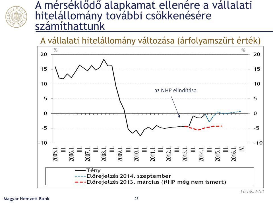 A mérséklődő alapkamat ellenére a vállalati hitelállomány további csökkenésére számíthattunk Magyar Nemzeti Bank 23 Forrás: MNB A vállalati hitelállomány változása (árfolyamszűrt érték) az NHP elindítása