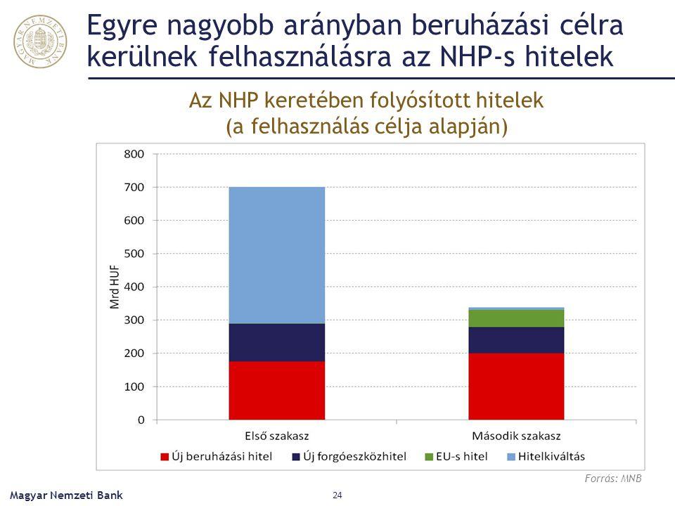 Egyre nagyobb arányban beruházási célra kerülnek felhasználásra az NHP-s hitelek Magyar Nemzeti Bank 24 Forrás: MNB Az NHP keretében folyósított hitelek (a felhasználás célja alapján)