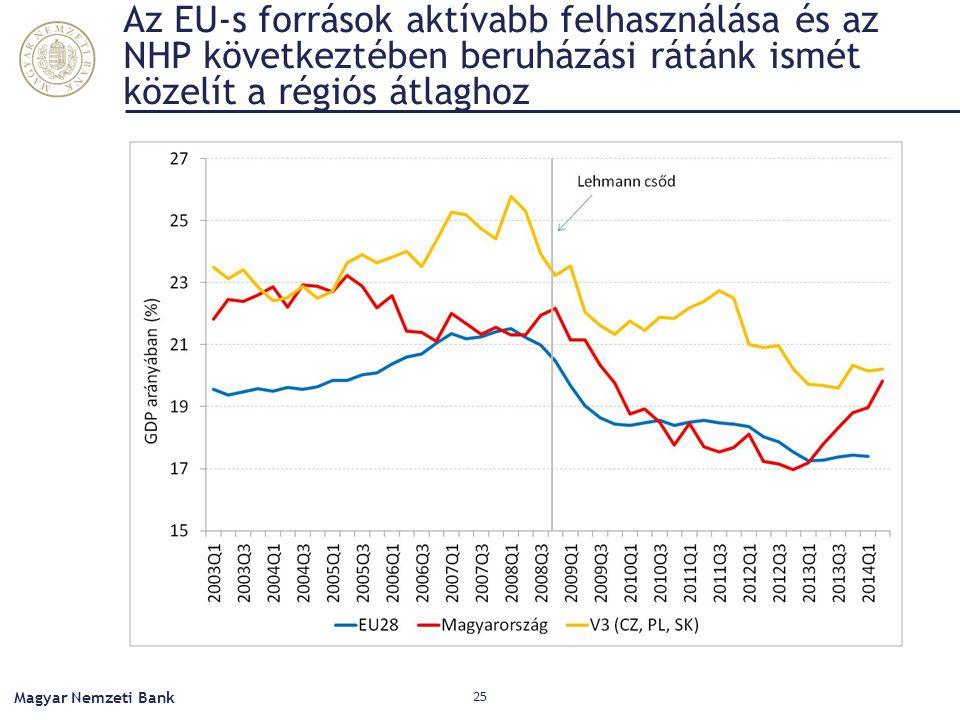 Az EU-s források aktívabb felhasználása és az NHP következtében beruházási rátánk ismét közelít a régiós átlaghoz Magyar Nemzeti Bank 25