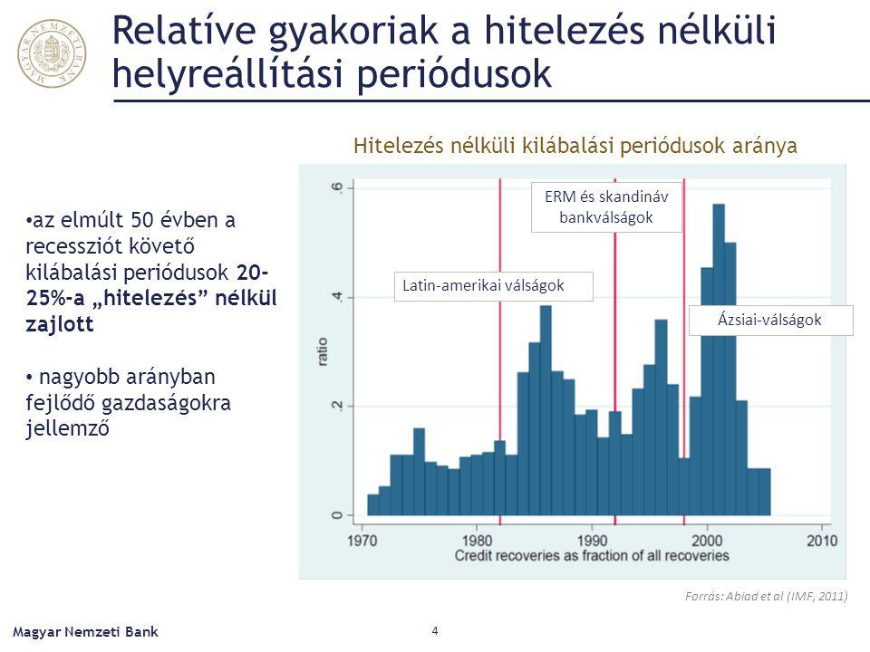 """Relatíve gyakoriak a hitelezés nélküli helyreállítási periódusok Magyar Nemzeti Bank 4 Forrás: Abiad et al (IMF, 2011) az elmúlt 50 évben a recessziót követő kilábalási periódusok 20- 25%-a """"hitelezés nélkül zajlott nagyobb arányban fejlődő gazdaságokra jellemző Latin-amerikai válságok ERM és skandináv bankválságok Ázsiai-válságok Hitelezés nélküli kilábalási periódusok aránya"""
