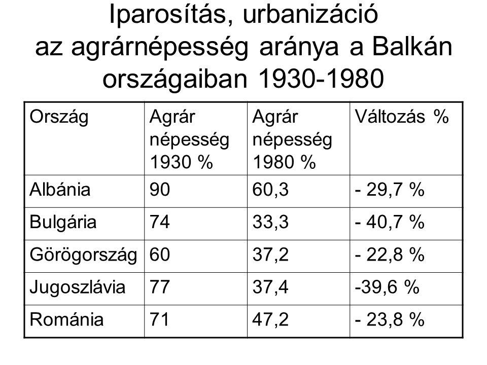 Iparosítás, Urbanizáció A városba vándorlás méretei 1949 és 1966 között OrszágVárosi lakosság 1000 fő 1949 Aránya %Városi lakosság 1000 fő 1966 Aránya % Évi átlagos növekedé si ütem Albánia23318,062033,25,0 Bulgária173524,7382345,84,2 Jugoszlávia279716,2604531,04,6 Magyarország342736,6453144,01,6 Románia372023,4730536,03,8