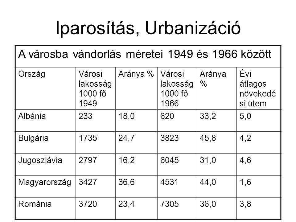 """Iparosítás, Urbanizáció Infrastruktúra nem tart lépést Munkahely-lakóhely elszakadása, vagy a városok """"ruralizálódása"""