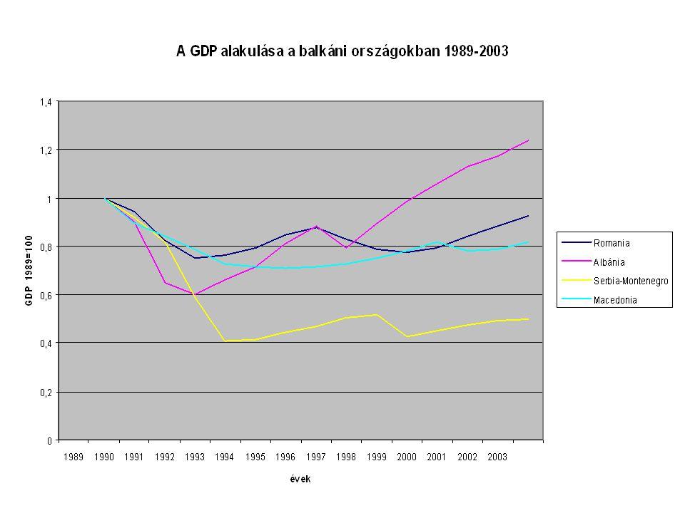 Területi fejlődés új elemei A népesség és egyben a városi lakosság általános csökkenése A korábbi kül- és belgazdasági kapcsolatok felbomlása és annak következményei A területi különbségek drámai növekedése Az EU regionális politikája és annak követelményei megjelenése az új tag, a jelölt és a jövőben belépni kívánó országokban