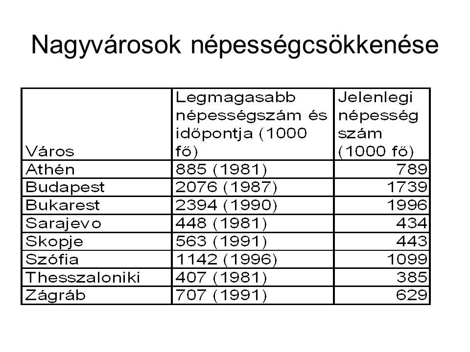 """Gazdasági kapcsolatok megszakadása Külső kapcsolatok: hatása változó, főleg ott, ahol a KGST és szovjet kapcsolatok intenzívek voltak (Bulgária) Pénzügyi és adósságválság hatásai (Románia, Bulgária) Szétdarabolódás kereskedelmi hatásai (Szlovénia) Szétdarabolódás támogatási hatásai (Macedónia: """"politikai gyárak ) Bosznia-Hercegovina: belső szétszakadás hatásai Balkáni háború és embargó hatásai (Bulgária, Románia, Görögország)"""