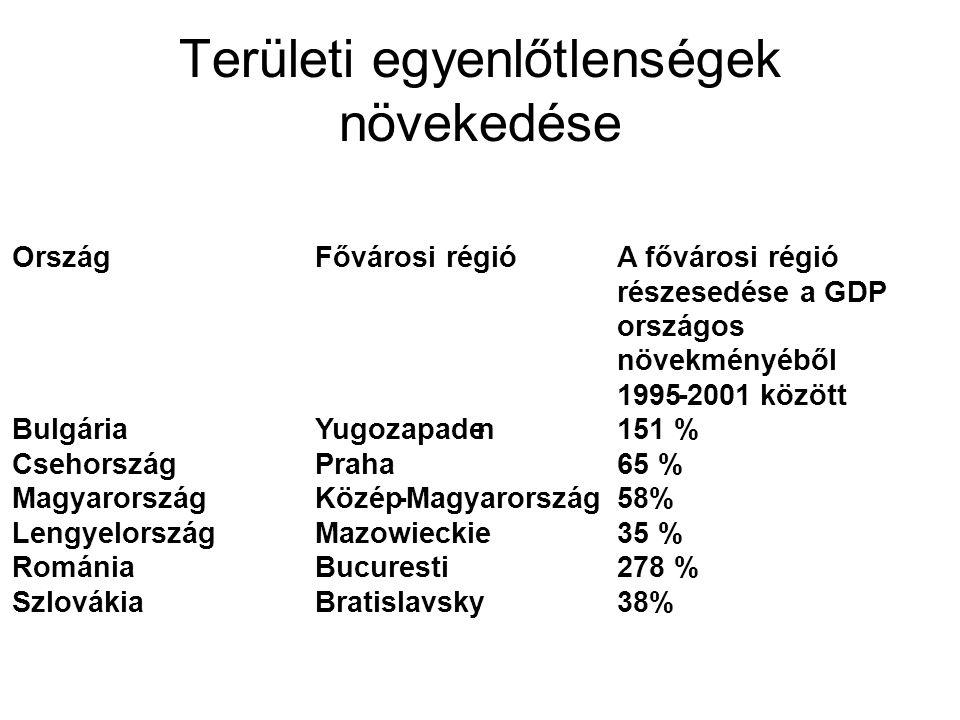 """EU regionális politika és hatásai Programozási (NUTS2) régiók kialakítása megtörtént, de közigazgatási beosztás sehol sem fele meg annak (Bulgária) Az EU az új tagországokban a strukturális támogatásokat végül mégsem regionalizálja; Támogatás-elosztás alapja: abszorpciós kapacitás országok között, """"berlini képlet országokon belül Nemzeti területfejlesztési támogatás egyelőre a """"szegények stratégiája szerint kialakítva."""