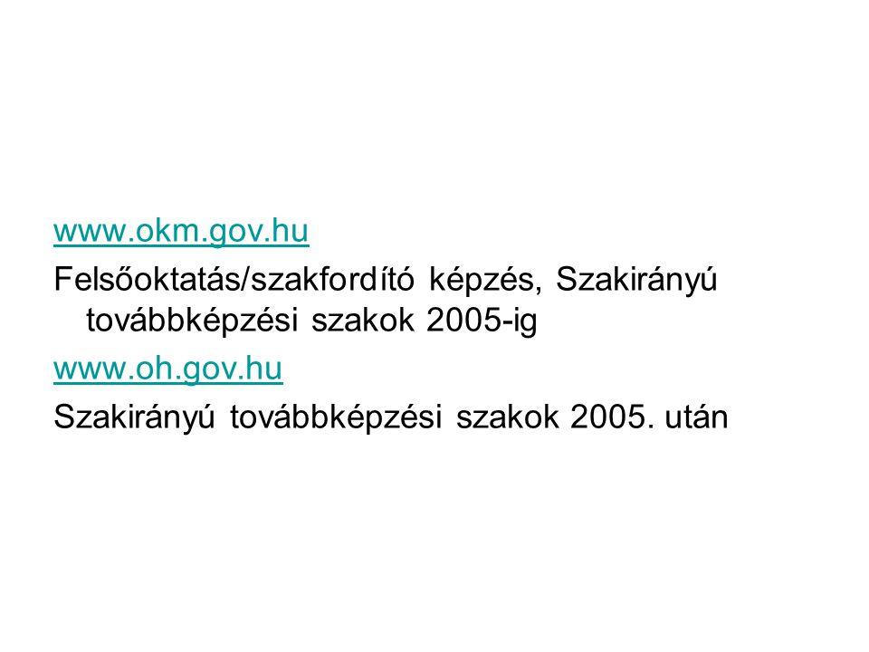 www.okm.gov.hu Felsőoktatás/szakfordító képzés, Szakirányú továbbképzési szakok 2005-ig www.oh.gov.hu Szakirányú továbbképzési szakok 2005. után