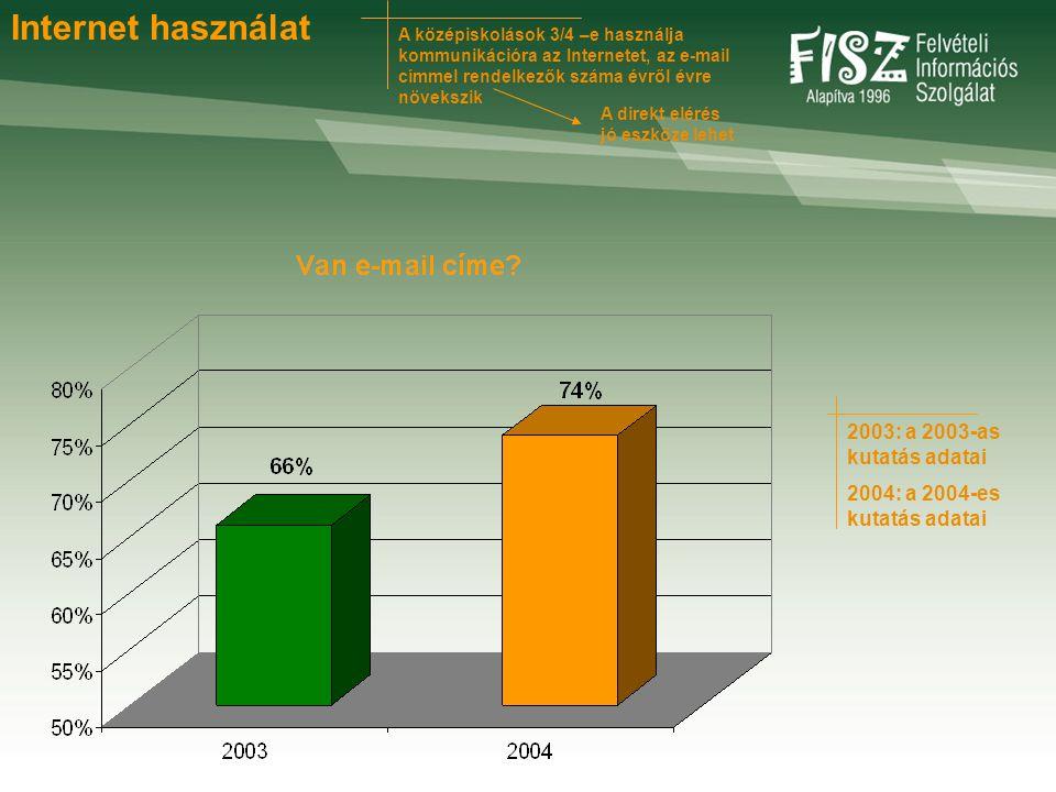 A középiskolások 3/4 –e használja kommunikációra az Internetet, az e-mail címmel rendelkezők száma évről évre növekszik A direkt elérés jó eszköze lehet 2003: a 2003-as kutatás adatai 2004: a 2004-es kutatás adatai Internet használat