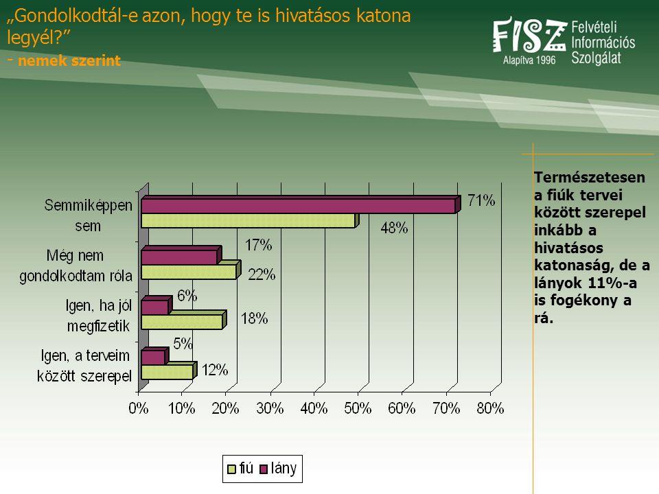 A középiskolában a végzős diákok érdeklődése a legnagyobb a továbbtanulási témák iránt.