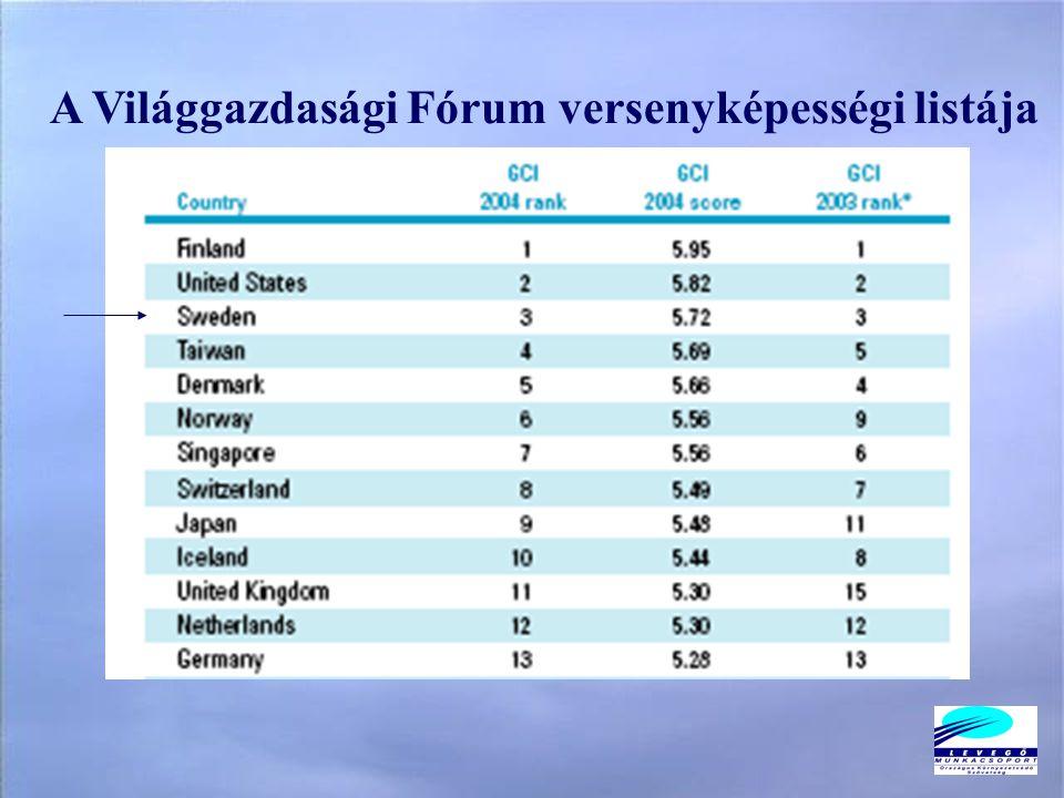 A Világgazdasági Fórum versenyképességi listája