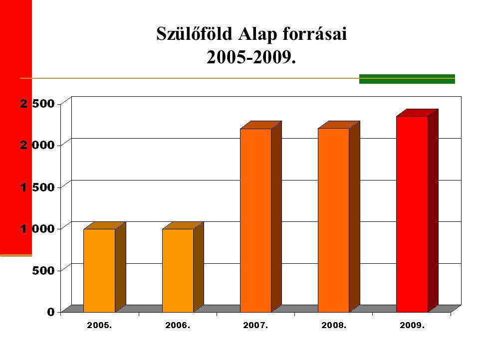 Szülőföld Alap forrásai 2005-2009.