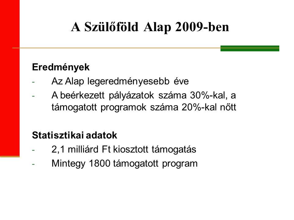 A Szülőföld Alap 2009-ben Eredmények - Az Alap legeredményesebb éve - A beérkezett pályázatok száma 30%-kal, a támogatott programok száma 20%-kal nőtt Statisztikai adatok - 2,1 milliárd Ft kiosztott támogatás - Mintegy 1800 támogatott program