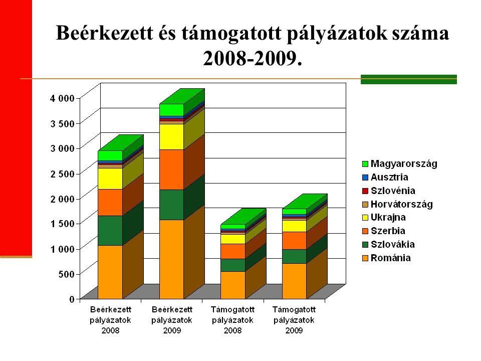Beérkezett és támogatott pályázatok száma 2008-2009.