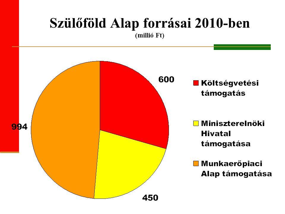 Szülőföld Alap forrásai 2010-ben (millió Ft)