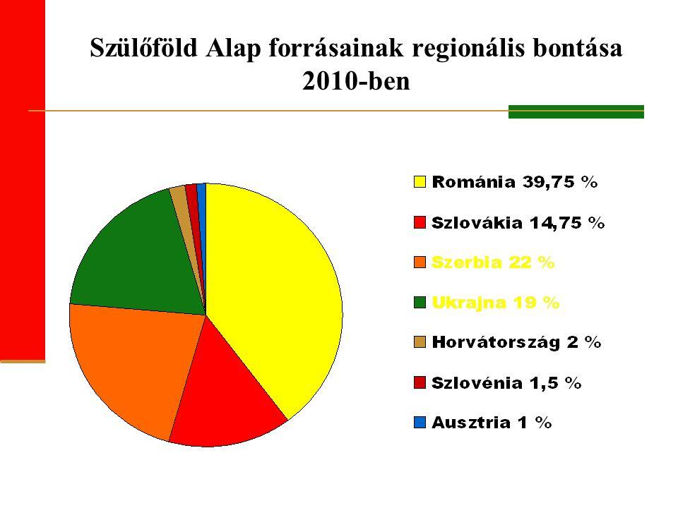 Szülőföld Alap forrásainak regionális bontása 2010-ben
